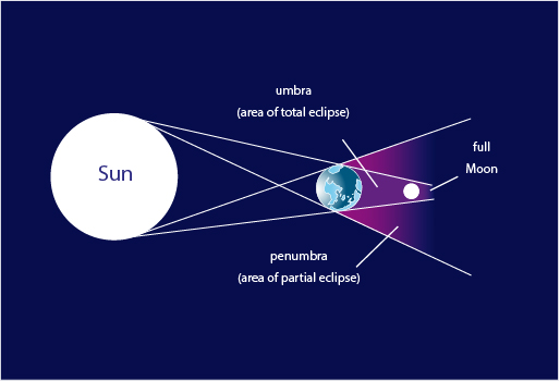 Diagram of Total Lunar Eclipse