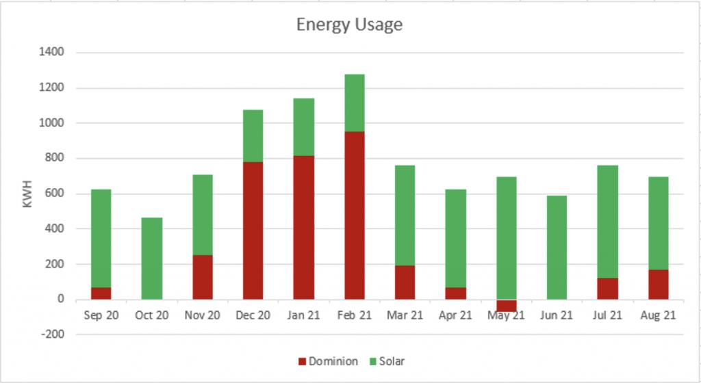 1 Year Electrical Usage